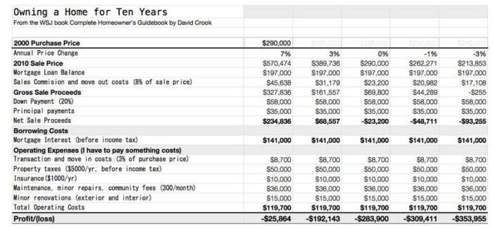 10-Year Home Owner Profit and Loss Worksheet