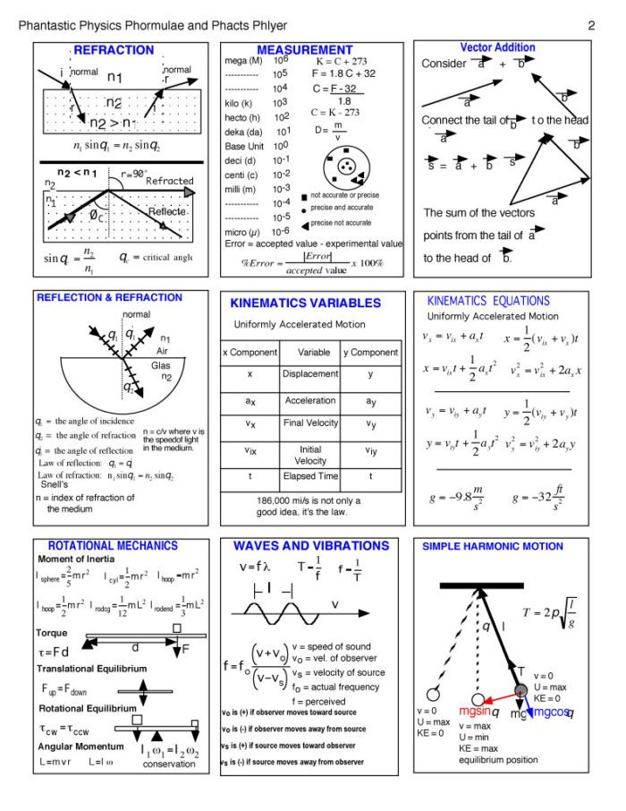 27-Physics-Cheat-Sheet-with-Graphics-2