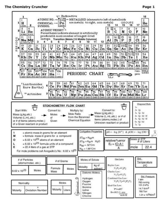 3-Page Chemistry Cheat Sheet with Periodic Table Page One