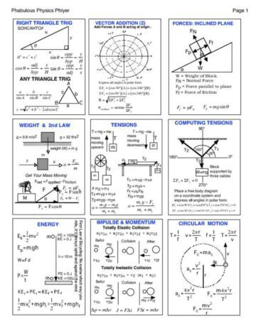 3-Page Physics Cheat Sheet with Graphics Page One