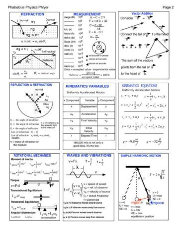 3-Page Physics Cheat Sheet with Graphics Page Two