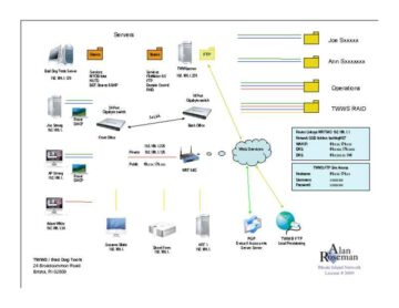 Network LAN Overview