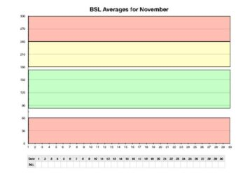 Yearly Blood Sugar Log with Monthly Averages